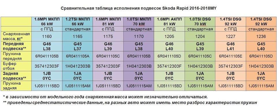 Сравнительная таблица по пружинам Skoda Rapid